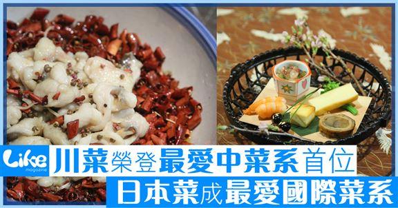 川菜登中菜系排行榜首              日本菜成最愛國際菜系