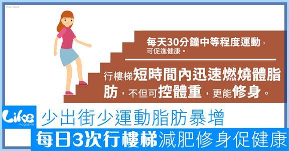 少出街少運動脂肪暴增│每日3次行樓梯│減肥修身促健康